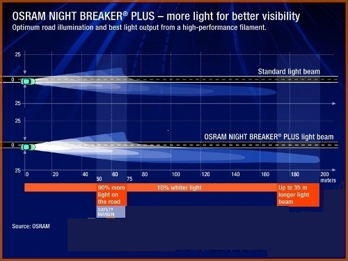 Osram Night Breaker Unlimited H4 12V 55W Lampadina Fari Auto 1